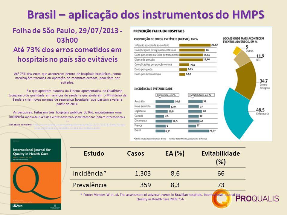 Folha de São Paulo, 29/07/2013 - 03h00 Até 73% dos erros cometidos em hospitais no país são evitáveis Até 73% dos erros que acontecem dentro de hospitais brasileiros, como medicações trocadas ou operação de membros errados, poderiam ser evitados.