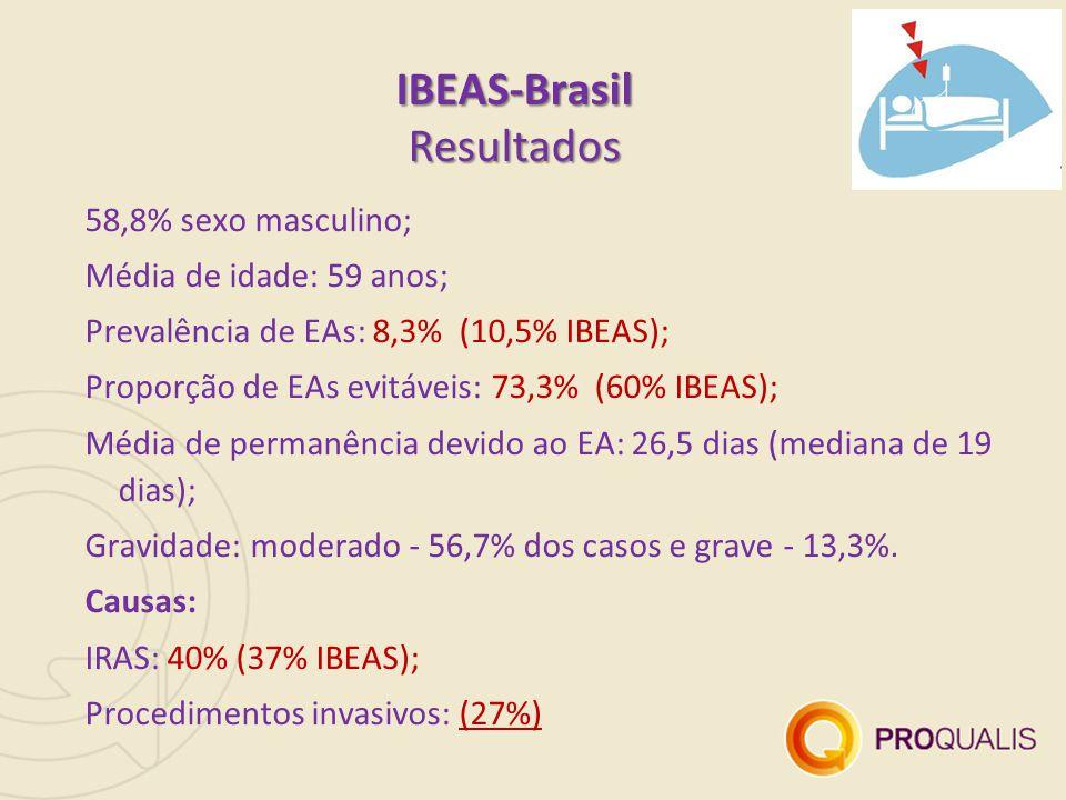 58,8% sexo masculino; Média de idade: 59 anos; Prevalência de EAs: 8,3% (10,5% IBEAS); Proporção de EAs evitáveis: 73,3% (60% IBEAS); Média de permanência devido ao EA: 26,5 dias (mediana de 19 dias); Gravidade: moderado - 56,7% dos casos e grave - 13,3%.