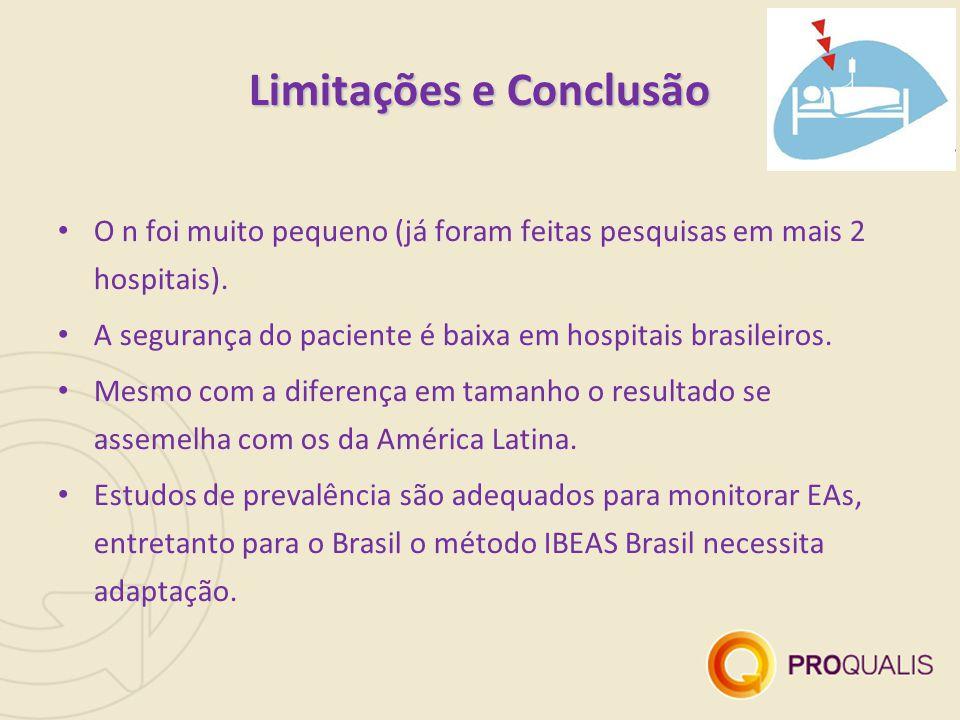 Limitações e Conclusão O n foi muito pequeno (já foram feitas pesquisas em mais 2 hospitais). A segurança do paciente é baixa em hospitais brasileiros