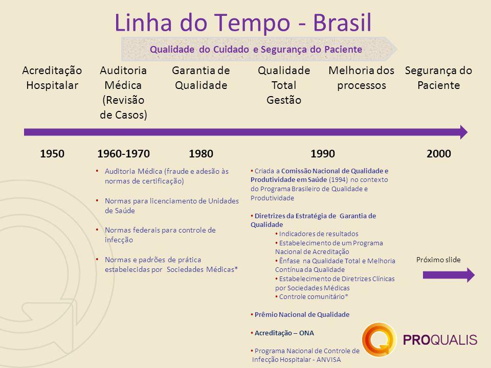 Linha do Tempo - Brasil Acreditação Hospitalar Auditoria Médica (Revisão de Casos) Garantia de Qualidade Qualidade Total Gestão Melhoria dos processos Segurança do Paciente 19501960-1970198019902000 Auditoria Médica (fraude e adesão às normas de certificação) Normas para licenciamento de Unidades de Saúde Normas federais para controle de infecção Normas e padrões de prática estabelecidas por Sociedades Médicas* Criada a Comissão Nacional de Qualidade e Produtividade em Saúde (1994) no contexto do Programa Brasileiro de Qualidade e Produtividade Diretrizes da Estratégia de Garantia de Qualidade Indicadores de resultados Estabelecimento de um Programa Nacional de Acreditação Ênfase na Qualidade Total e Melhoria Contínua da Qualidade Estabelecimento de Diretrizes Clínicas por Sociedades Médicas Controle comunitário* Prêmio Nacional de Qualidade Acreditação – ONA Programa Nacional de Controle de Infecção Hospitalar - ANVISA Próximo slide Qualidade do Cuidado e Segurança do Paciente