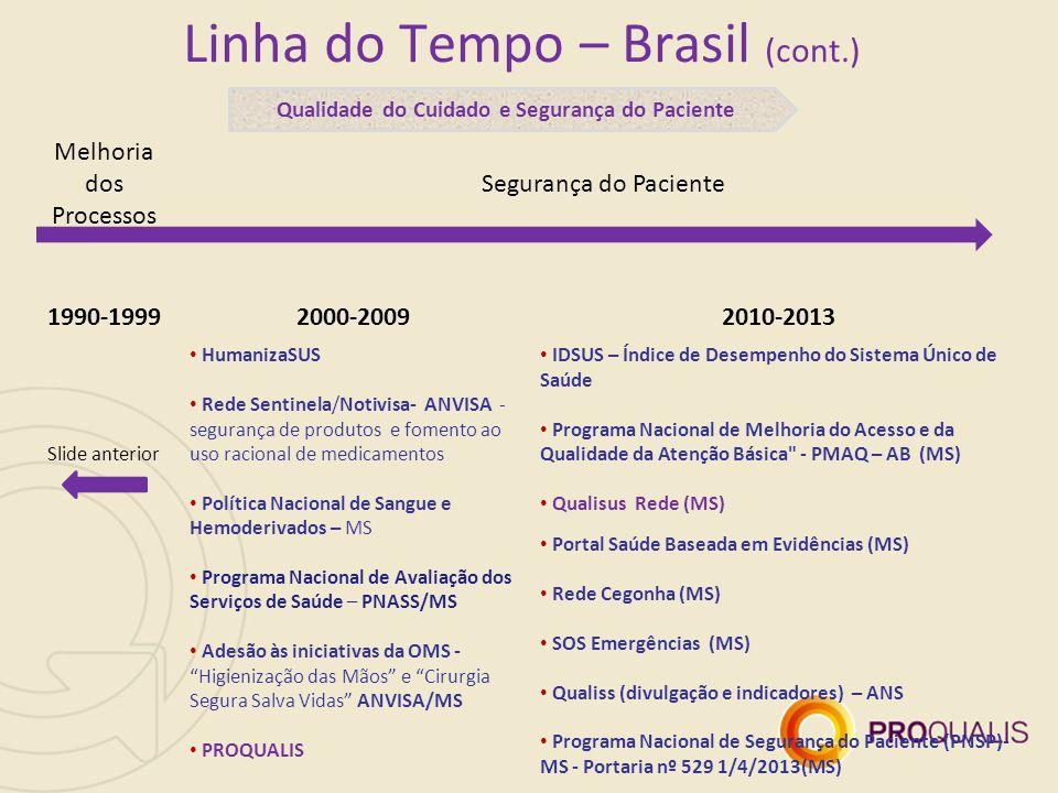 Linha do Tempo – Brasil (cont.) Melhoria dos Processos Segurança do Paciente 1990-19992000-20092010-2013 Slide anterior HumanizaSUS Rede Sentinela/Not