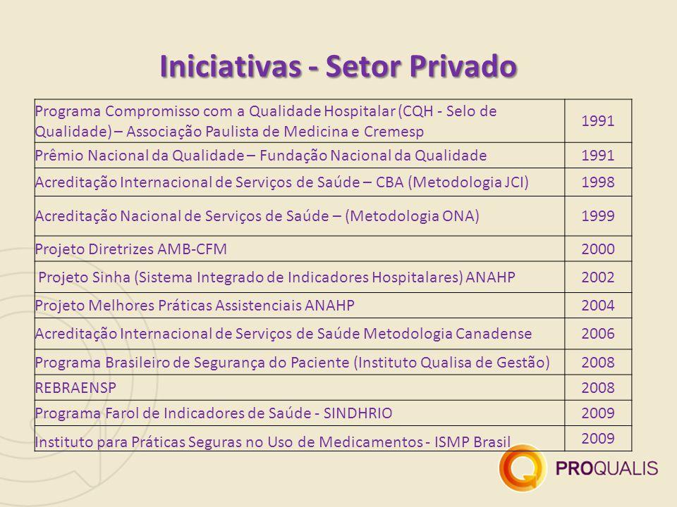 Programa Compromisso com a Qualidade Hospitalar (CQH - Selo de Qualidade) – Associação Paulista de Medicina e Cremesp 1991 Prêmio Nacional da Qualidad