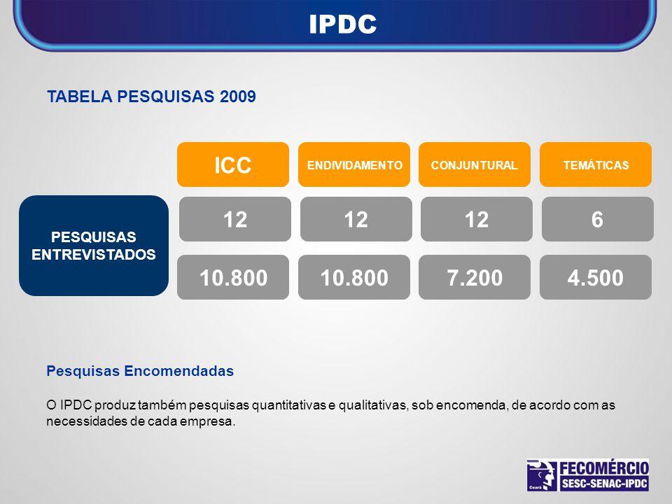 TABELA PESQUISAS 2009 Pesquisas Encomendadas O IPDC produz também pesquisas quantitativas e qualitativas, sob encomenda, de acordo com as necessidades