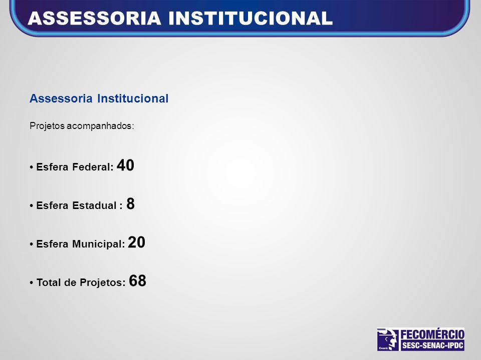 ASSESSORIA INSTITUCIONAL Assessoria Institucional Projetos acompanhados: Esfera Federal: 40 Esfera Estadual : 8 Esfera Municipal: 20 Total de Projetos