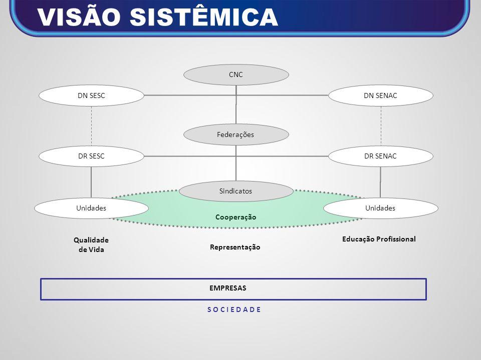 Qualidade de Vida DN SESC DR SESC Educação Profissional DN SENAC DR SENAC Cooperação Unidades Federações Representação CNC Sindicatos EMPRESAS S O C I