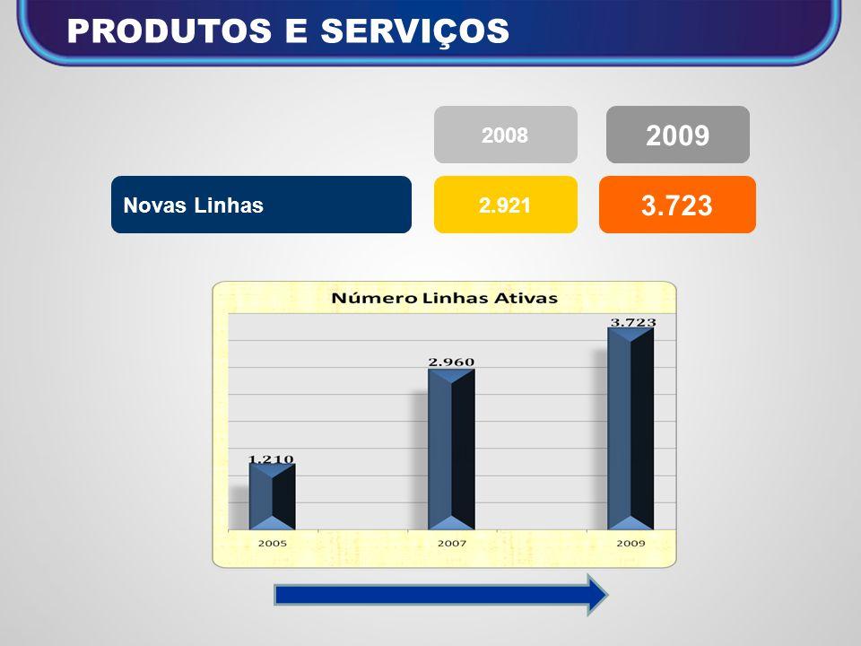 PRODUTOS E SERVIÇOS Novas Linhas2.921 3.723 2008 2009