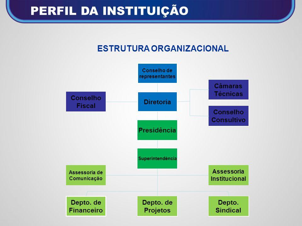 ASSESSORIA INSTITUCIONAL Assessoria Institucional Projetos acompanhados: Esfera Federal: 40 Esfera Estadual : 8 Esfera Municipal: 20 Total de Projetos: 68
