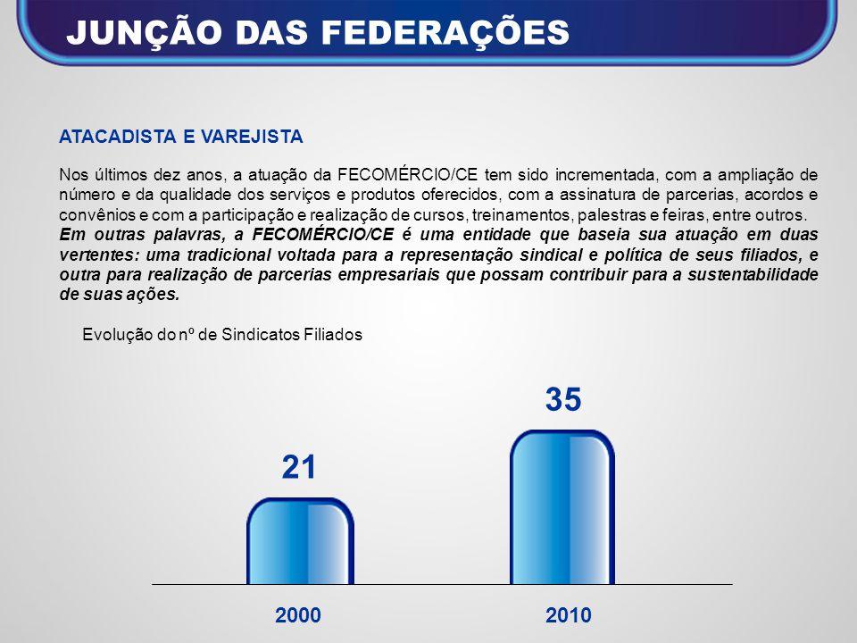 ATACADISTA E VAREJISTA Nos últimos dez anos, a atuação da FECOMÉRCIO/CE tem sido incrementada, com a ampliação de número e da qualidade dos serviços e