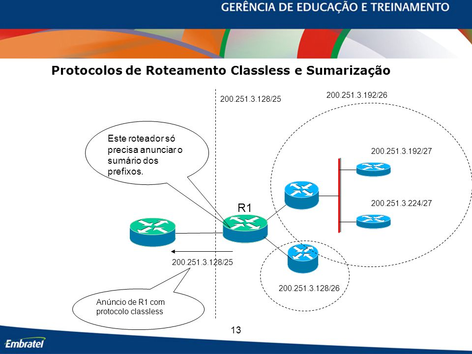 13 Protocolos de Roteamento Classless e Sumarização 200.251.3.128/25 200.251.3.192/26 200.251.3.128/26 200.251.3.192/27 200.251.3.224/27 200.251.3.128/25 Anúncio de R1 com protocolo classless Este roteador só precisa anunciar o sumário dos prefixos.