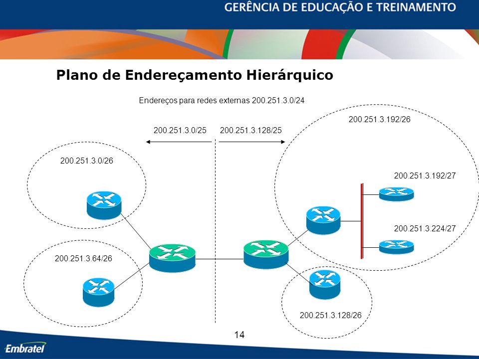 14 Plano de Endereçamento Hierárquico Endereços para redes externas 200.251.3.0/24 200.251.3.128/25 200.251.3.0/25 200.251.3.0/26 200.251.3.192/26 200.251.3.128/26 200.251.3.64/26 200.251.3.192/27 200.251.3.224/27