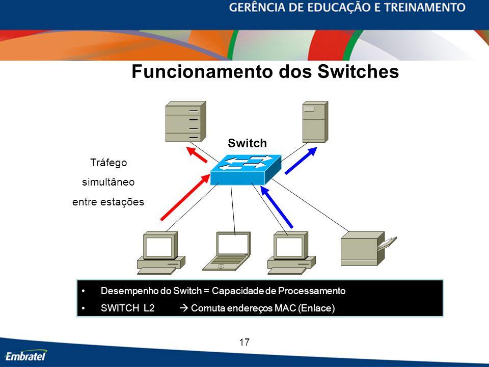 17 Funcionamento dos Switches Desempenho do Switch = Capacidade de Processamento SWITCH L2  Comuta endereços MAC (Enlace) Switch Tráfego simultâneo entre estações