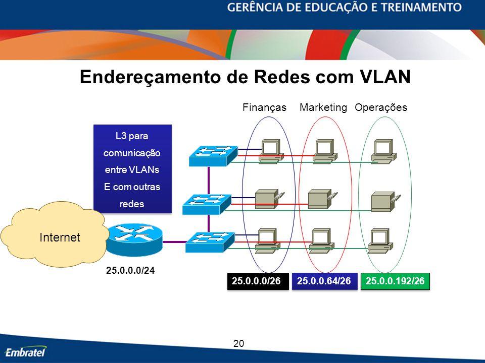 20 Endereçamento de Redes com VLAN Marketing OperaçõesFinanças L3 para comunicação entre VLANs E com outras redes L3 para comunicação entre VLANs E com outras redes 25.0.0.0/24 Internet 25.0.0.64/26 25.0.0.192/26 25.0.0.0/26