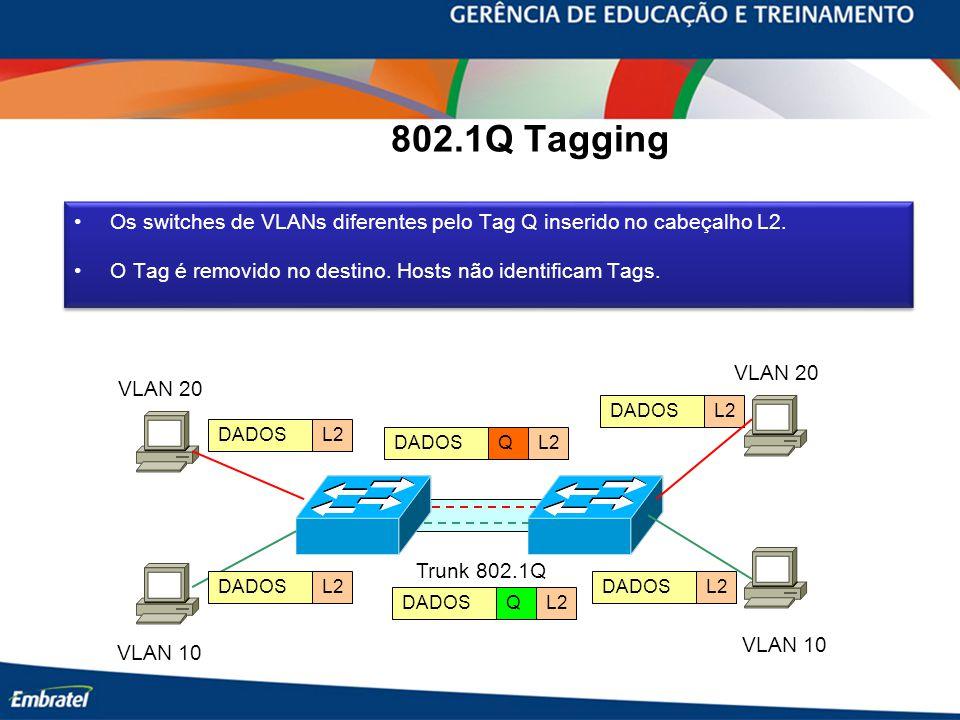802.1Q Tagging Os switches de VLANs diferentes pelo Tag Q inserido no cabeçalho L2. O Tag é removido no destino. Hosts não identificam Tags. Os switch
