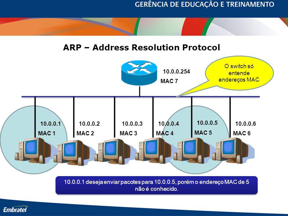 MAC 7 MAC 1MAC 2MAC 3MAC 4 MAC 5 MAC 6 10.0.0.254 10.0.0.110.0.0.210.0.0.310.0.0.4 10.0.0.5 10.0.0.6 ARP – Address Resolution Protocol 10.0.0.1 deseja