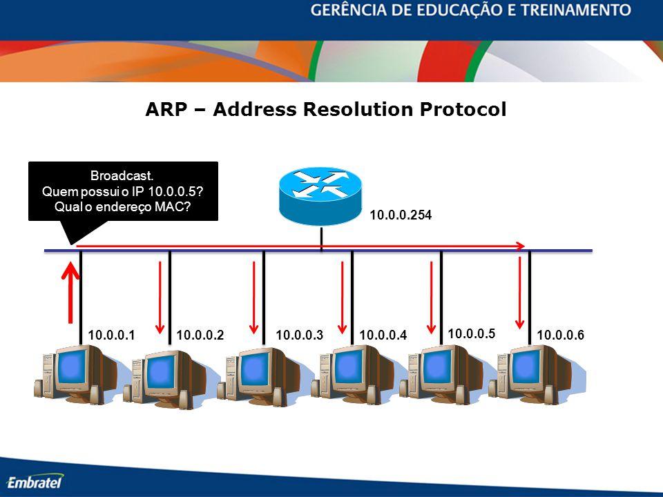 10.0.0.254 10.0.0.110.0.0.210.0.0.310.0.0.4 10.0.0.5 10.0.0.6 Broadcast. Quem possui o IP 10.0.0.5? Qual o endereço MAC? ARP – Address Resolution Prot