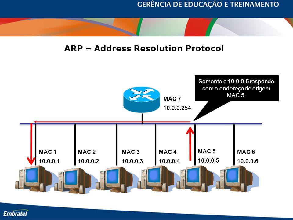 10.0.0.254 10.0.0.110.0.0.210.0.0.310.0.0.4 10.0.0.5 10.0.0.6 Somente o 10.0.0.5 responde com o endereço de origem MAC 5. MAC 7 MAC 1MAC 2MAC 3MAC 4 M