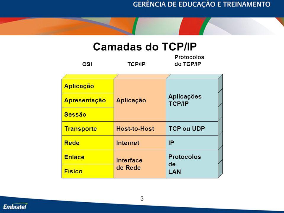 3 Camadas do TCP/IP Físico Enlace RedeInternet Transporte Sessão Apresentação Aplicação Host-to-Host Interface de Rede Aplicação IP TCP ou UDP Aplicações TCP/IP Protocolos de LAN OSITCP/IP Protocolos do TCP/IP