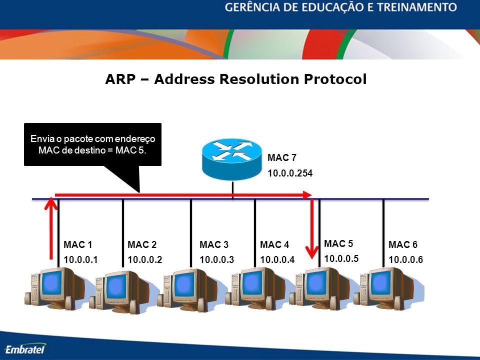 10.0.0.254 10.0.0.110.0.0.210.0.0.310.0.0.4 10.0.0.5 10.0.0.6 Envia o pacote com endereço MAC de destino = MAC 5. MAC 7 MAC 1MAC 2MAC 3MAC 4 MAC 5 MAC