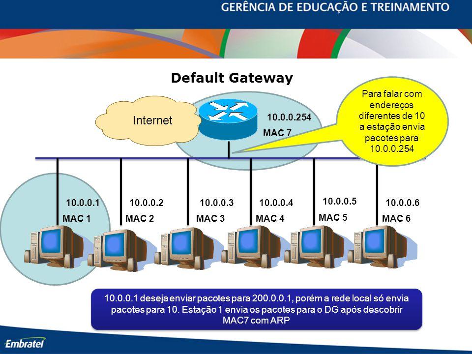 MAC 7 MAC 1MAC 2MAC 3MAC 4 MAC 5 MAC 6 10.0.0.254 10.0.0.110.0.0.210.0.0.310.0.0.4 10.0.0.5 10.0.0.6 Default Gateway 10.0.0.1 deseja enviar pacotes para 200.0.0.1, porém a rede local só envia pacotes para 10.