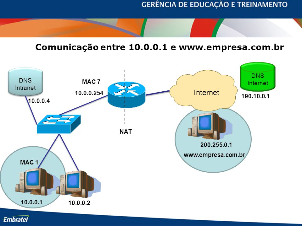 10.0.0.254 10.0.0.1 10.0.0.2 MAC 7 MAC 1 www.empresa.com.br Internet 200.255.0.1 DNS Internet 190.10.0.1 DNS Intranet DNS Intranet 10.0.0.4 Comunicaçã