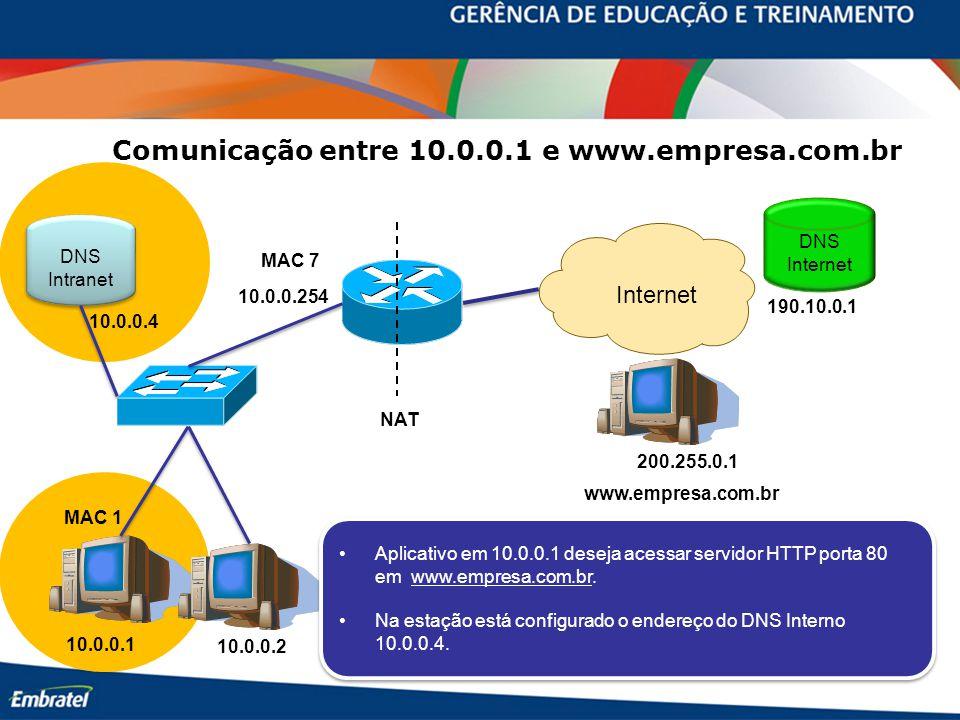 10.0.0.254 10.0.0.1 10.0.0.2 MAC 7 MAC 1 www.empresa.com.br Internet 200.255.0.1 DNS Internet 190.10.0.1 DNS Intranet DNS Intranet 10.0.0.4 Comunicação entre 10.0.0.1 e www.empresa.com.br NAT Aplicativo em 10.0.0.1 deseja acessar servidor HTTP porta 80 em www.empresa.com.br.