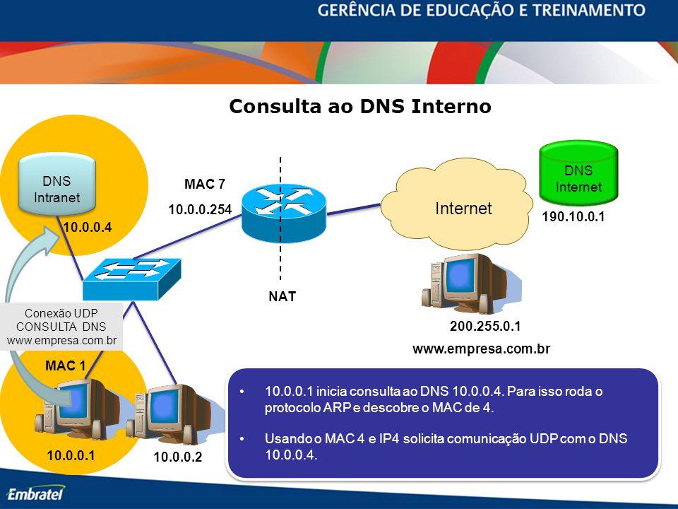 10.0.0.254 10.0.0.1 10.0.0.2 MAC 7 MAC 1 www.empresa.com.br Internet 200.255.0.1 DNS Internet 190.10.0.1 DNS Intranet DNS Intranet 10.0.0.4 Consulta ao DNS Interno NAT 10.0.0.1 inicia consulta ao DNS 10.0.0.4.