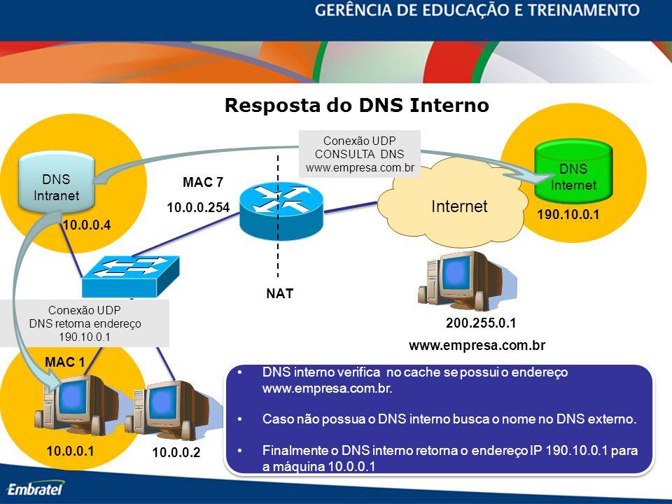 10.0.0.254 10.0.0.1 10.0.0.2 MAC 7 MAC 1 www.empresa.com.br Internet 200.255.0.1 DNS Internet 190.10.0.1 DNS Intranet DNS Intranet 10.0.0.4 Resposta do DNS Interno NAT DNS interno verifica no cache se possui o endereço www.empresa.com.br.