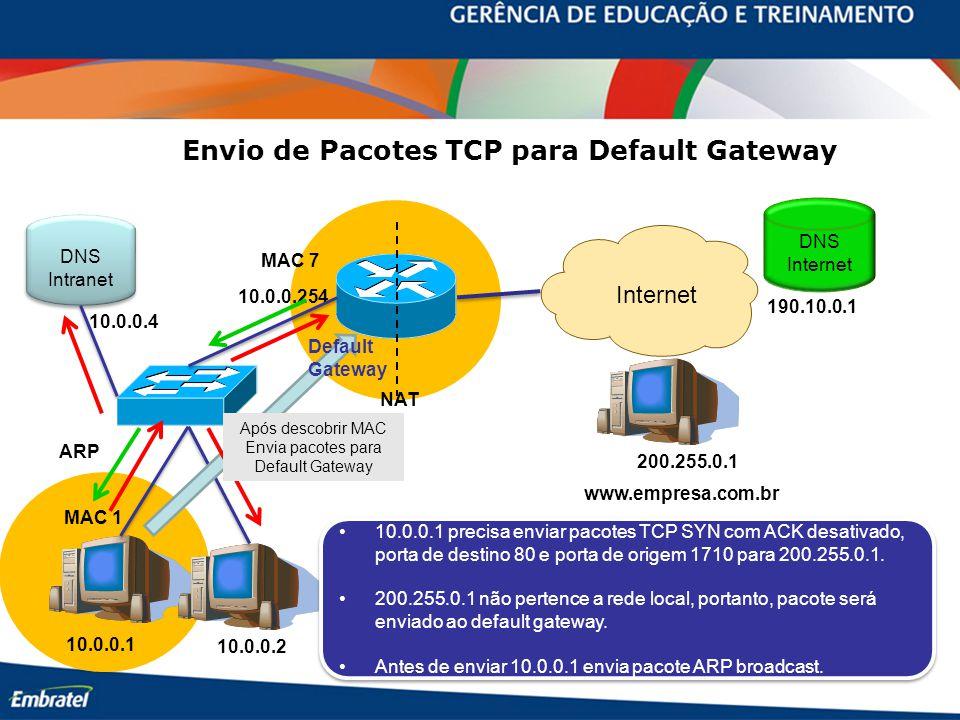 10.0.0.254 10.0.0.1 10.0.0.2 MAC 7 MAC 1 www.empresa.com.br Internet 200.255.0.1 DNS Internet 190.10.0.1 DNS Intranet DNS Intranet 10.0.0.4 Envio de Pacotes TCP para Default Gateway 10.0.0.1 precisa enviar pacotes TCP SYN com ACK desativado, porta de destino 80 e porta de origem 1710 para 200.255.0.1.