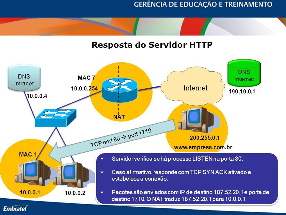 10.0.0.254 10.0.0.1 10.0.0.2 MAC 7 MAC 1 www.empresa.com.br Internet 200.255.0.1 DNS Internet 190.10.0.1 DNS Intranet DNS Intranet 10.0.0.4 Resposta do Servidor HTTP NAT Servidor verifica se há processo LISTEN na porta 80.