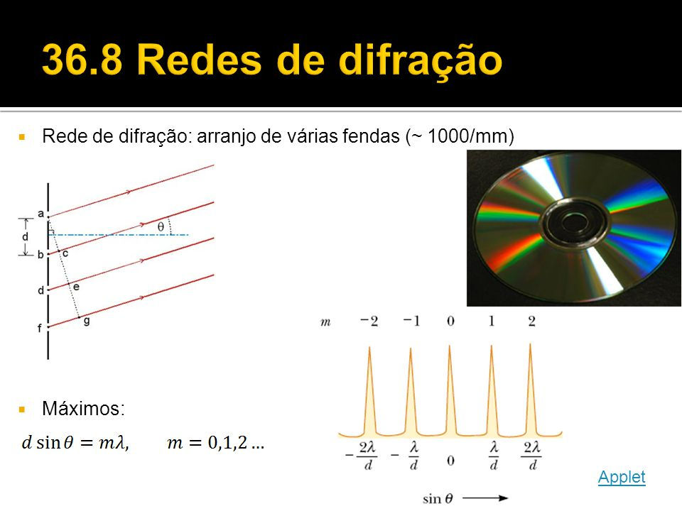  Rede de difração: arranjo de várias fendas (~ 1000/mm)  Máximos: Applet