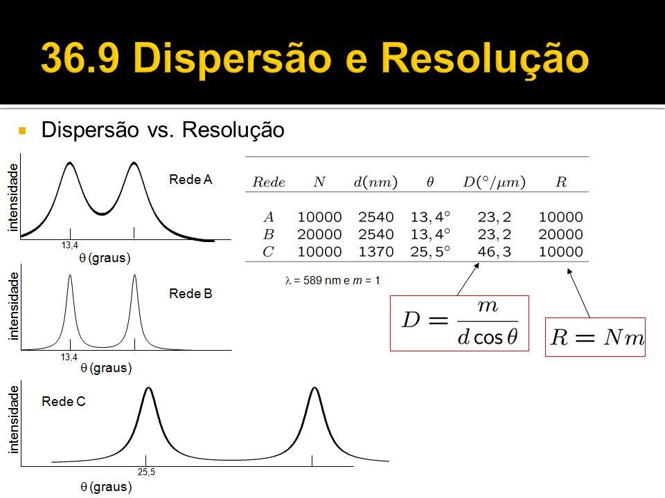  Dispersão vs. Resolução