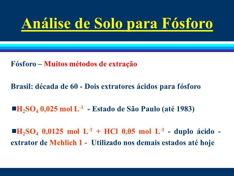Análise de Solo para Fósforo Fósforo – Muitos métodos de extração Brasil: década de 60 - Dois extratores ácidos para fósforo  H 2 SO 4 0,025 mol L -1
