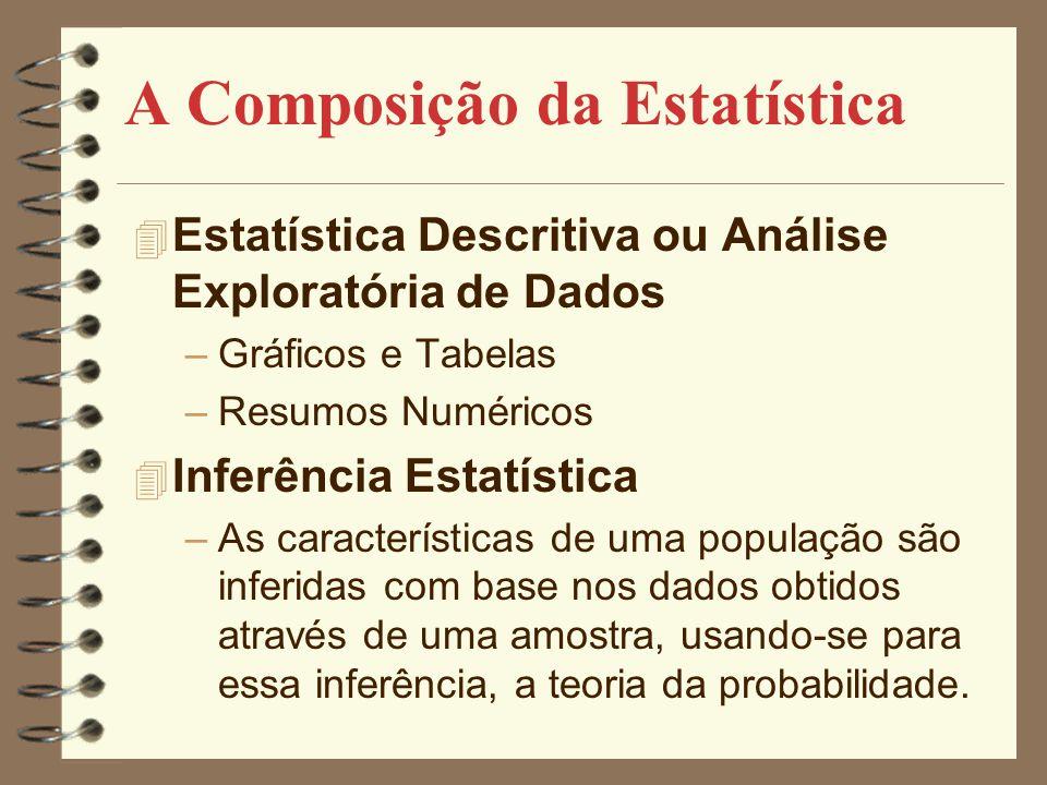 A Composição da Estatística 4 Estatística Descritiva ou Análise Exploratória de Dados –Gráficos e Tabelas –Resumos Numéricos 4 Inferência Estatística