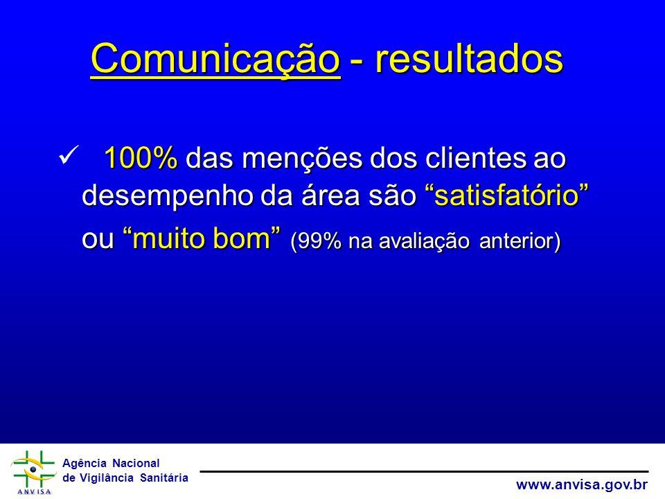 Agência Nacional de Vigilância Sanitária www.anvisa.gov.br 100% das menções dos clientes ao desempenho da área são satisfatório ou muito bom (99% na avaliação anterior) Comunicação - resultados