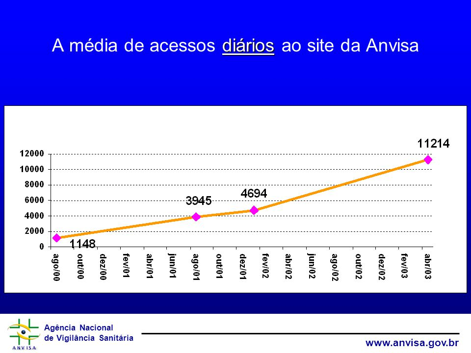 Agência Nacional de Vigilância Sanitária www.anvisa.gov.br diários A média de acessos diários ao site da Anvisa (*Em novembro de 2002, o total de visitas foi de 223.906).
