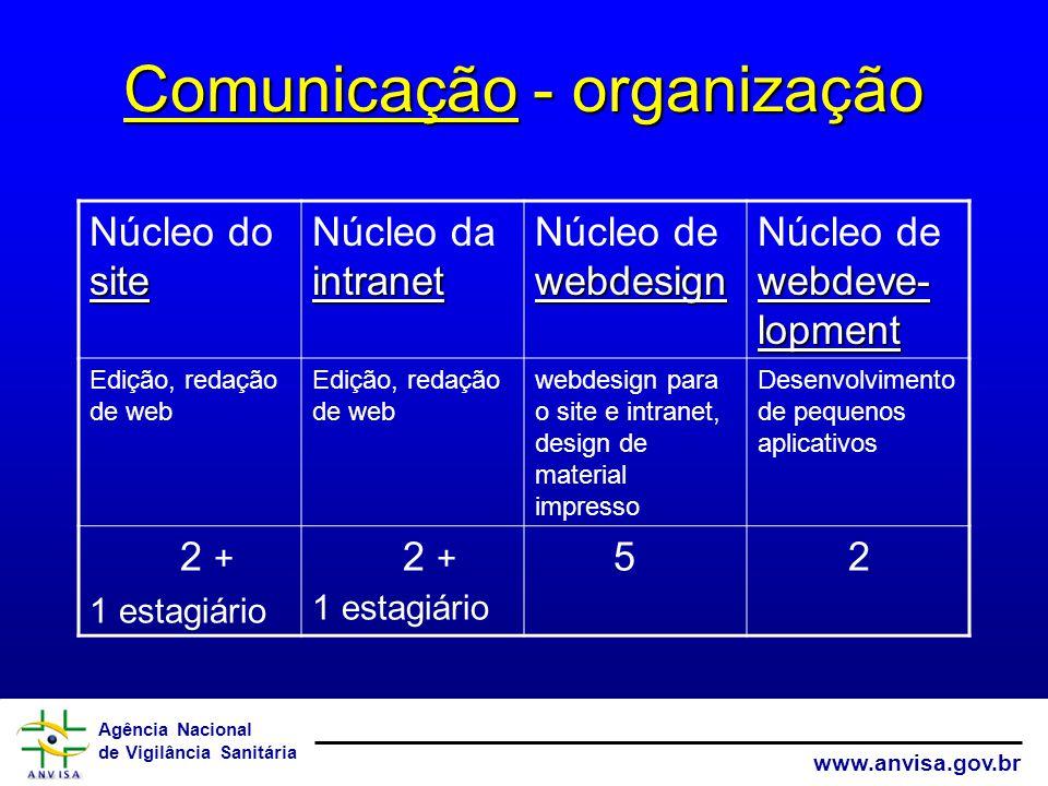 Agência Nacional de Vigilância Sanitária www.anvisa.gov.br Comunicação - organização site Núcleo do site intranet Núcleo da intranet webdesign Núcleo