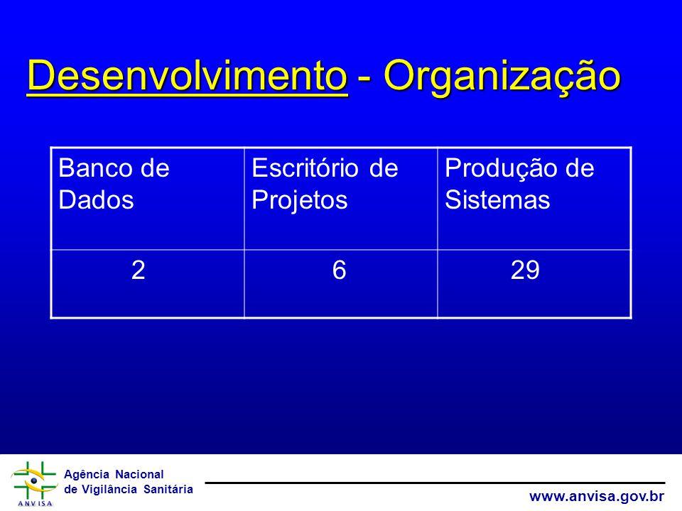 Agência Nacional de Vigilância Sanitária www.anvisa.gov.br Desenvolvimento - Organização Banco de Dados Escritório de Projetos Produção de Sistemas 2 6 29