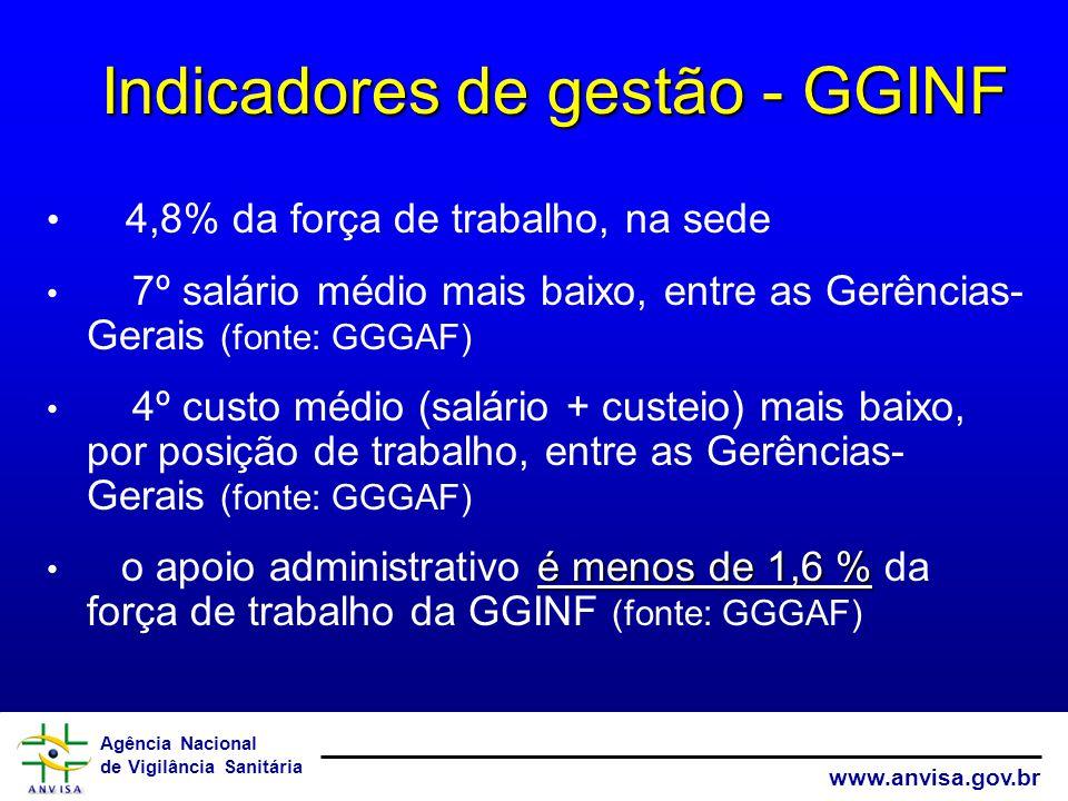 Agência Nacional de Vigilância Sanitária www.anvisa.gov.br 4,8% da força de trabalho, na sede 7º salário médio mais baixo, entre as Gerências- Gerais (fonte: GGGAF) 4º custo médio (salário + custeio) mais baixo, por posição de trabalho, entre as Gerências- Gerais (fonte: GGGAF) é menos de 1,6 % o apoio administrativo é menos de 1,6 % da força de trabalho da GGINF (fonte: GGGAF) Indicadores de gestão - GGINF Indicadores de gestão - GGINF