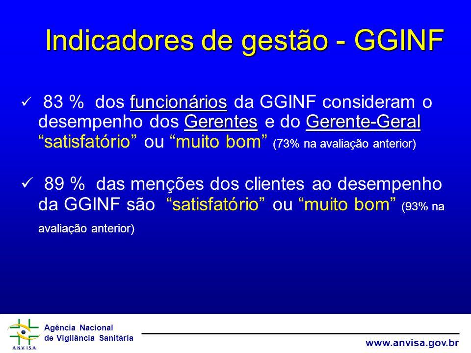 Agência Nacional de Vigilância Sanitária www.anvisa.gov.br funcionários GerentesGerente-Geral 83 % dos funcionários da GGINF consideram o desempenho dos Gerentes e do Gerente-Geral satisfatório ou muito bom (73% na avaliação anterior) 89 % das menções dos clientes ao desempenho da GGINF são satisfatório ou muito bom (93% na avaliação anterior) Indicadores de gestão - GGINF Indicadores de gestão - GGINF