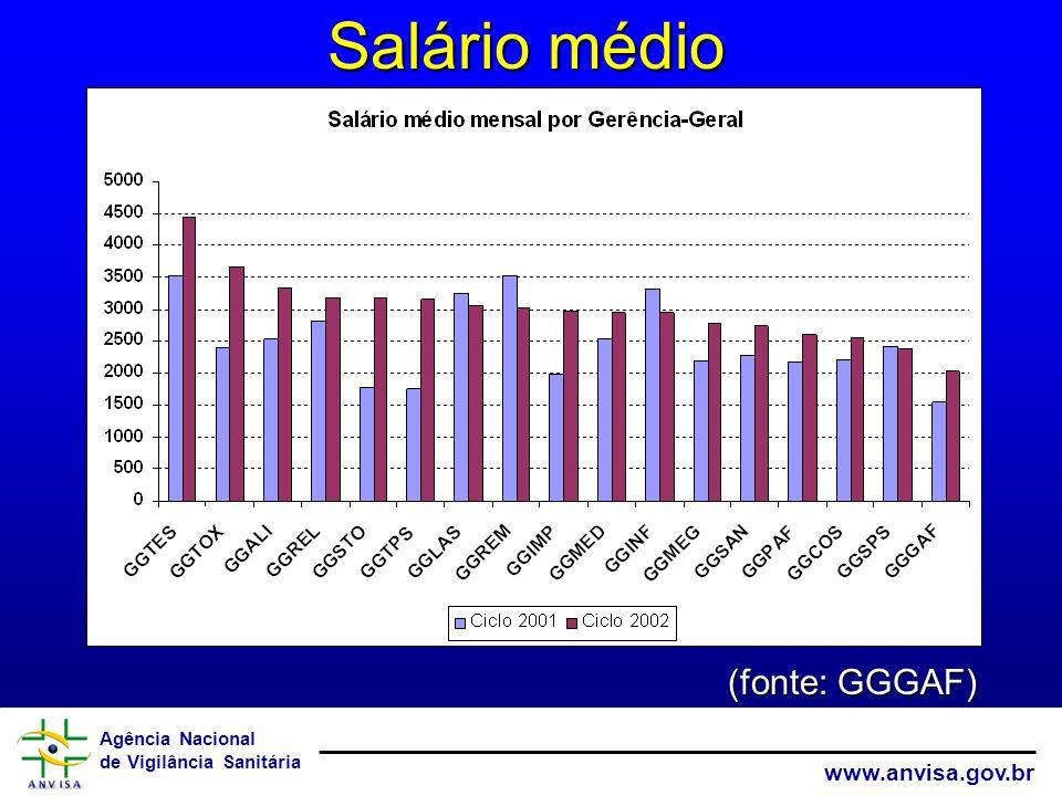Agência Nacional de Vigilância Sanitária www.anvisa.gov.br Salário médio (fonte: GGGAF)