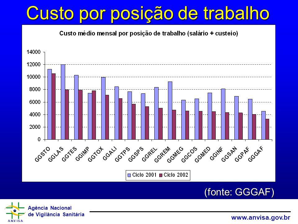 Agência Nacional de Vigilância Sanitária www.anvisa.gov.br Custo por posição de trabalho (fonte: GGGAF)