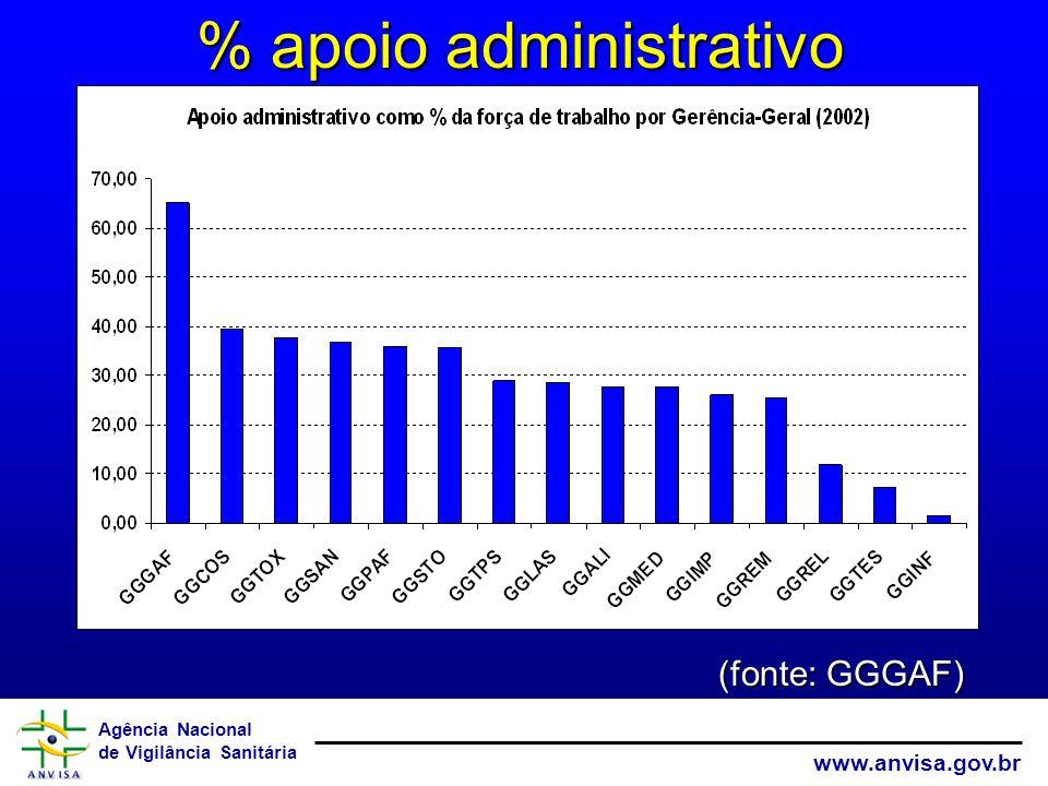 Agência Nacional de Vigilância Sanitária www.anvisa.gov.br % apoio administrativo (fonte: GGGAF)
