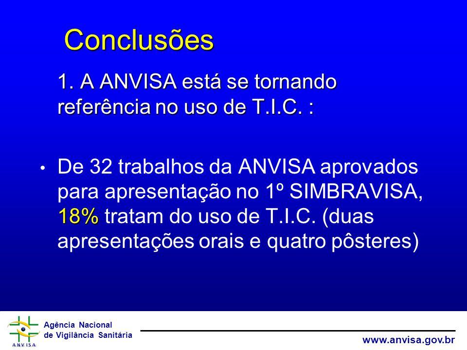 Agência Nacional de Vigilância Sanitária www.anvisa.gov.br Conclusões Conclusões 1. A ANVISA está se tornando referência no uso de T.I.C. : 18% De 32