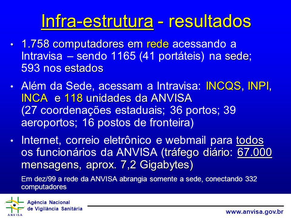 Agência Nacional de Vigilância Sanitária www.anvisa.gov.br 1.758 computadores em rede sede estados 1.758 computadores em rede acessando a Intravisa – sendo 1165 (41 portáteis) na sede; 593 nos estados INCQS, INPI, INCA e 118 unidades da ANVISA Além da Sede, acessam a Intravisa: INCQS, INPI, INCA e 118 unidades da ANVISA (27 coordenações estaduais; 36 portos; 39 aeroportos; 16 postos de fronteira) todos tráfegodiário67.000 mensagens, aprox.