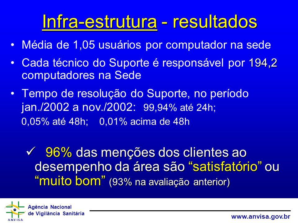 Agência Nacional de Vigilância Sanitária www.anvisa.gov.br Média de 1,05 usuários por computador na sede 194,2Cada técnico do Suporte é responsável po
