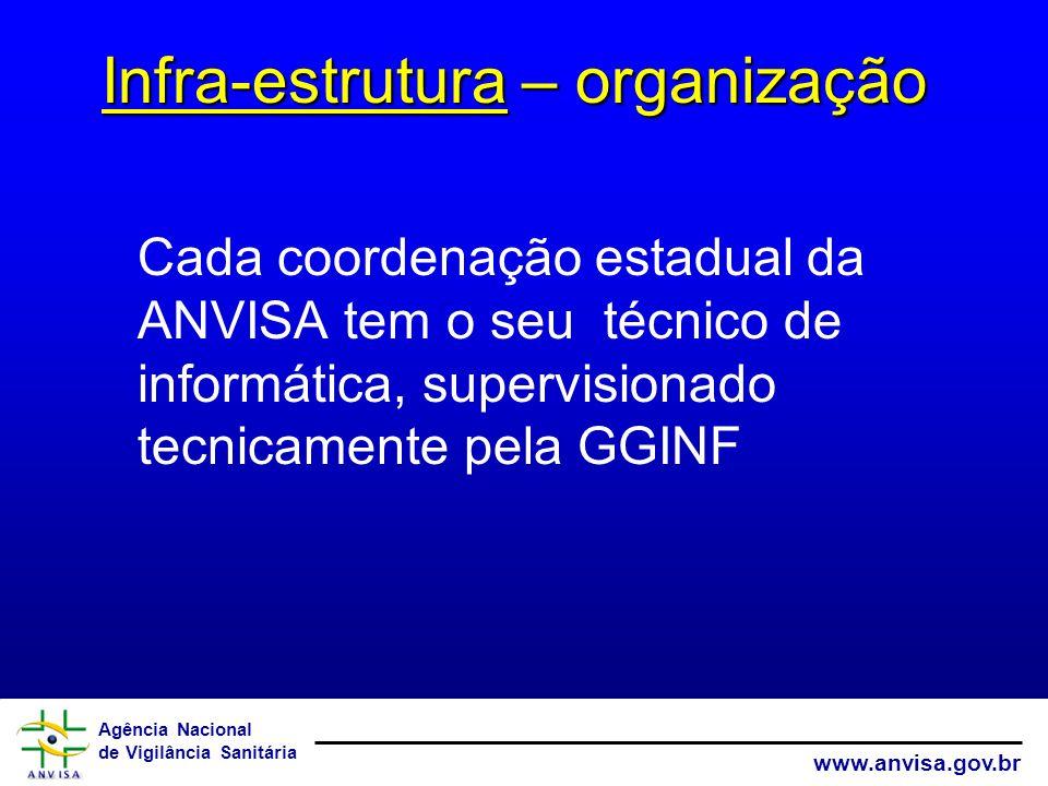 Agência Nacional de Vigilância Sanitária www.anvisa.gov.br Cada coordenação estadual da ANVISA tem o seu técnico de informática, supervisionado tecnicamente pela GGINF Infra-estrutura – organização
