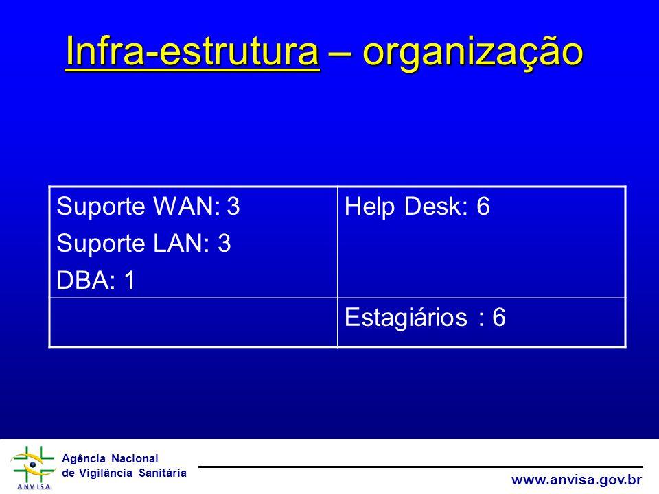 Agência Nacional de Vigilância Sanitária www.anvisa.gov.br Infra-estrutura – organização Suporte WAN: 3 Suporte LAN: 3 DBA: 1 Help Desk: 6 Estagiários : 6