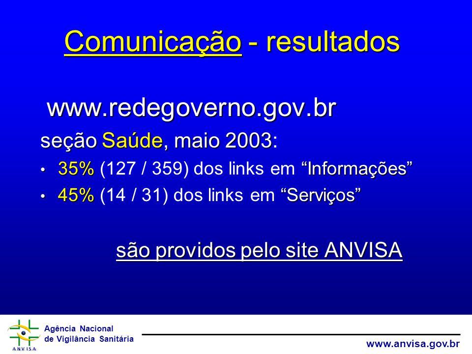 Agência Nacional de Vigilância Sanitária www.anvisa.gov.br www.redegoverno.gov.br seçãoSaúde, maio 2003 seção Saúde, maio 2003: 35% Informações 35% (127 / 359) dos links em Informações 45% Serviços 45% (14 / 31) dos links em Serviços são providos pelo site ANVISA Comunicação - resultados