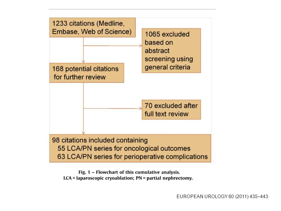 Crioablação laparoscópica vs PN para tumores renais pequenos EUROPEAN UROLOGY 60 (2011) 435–443