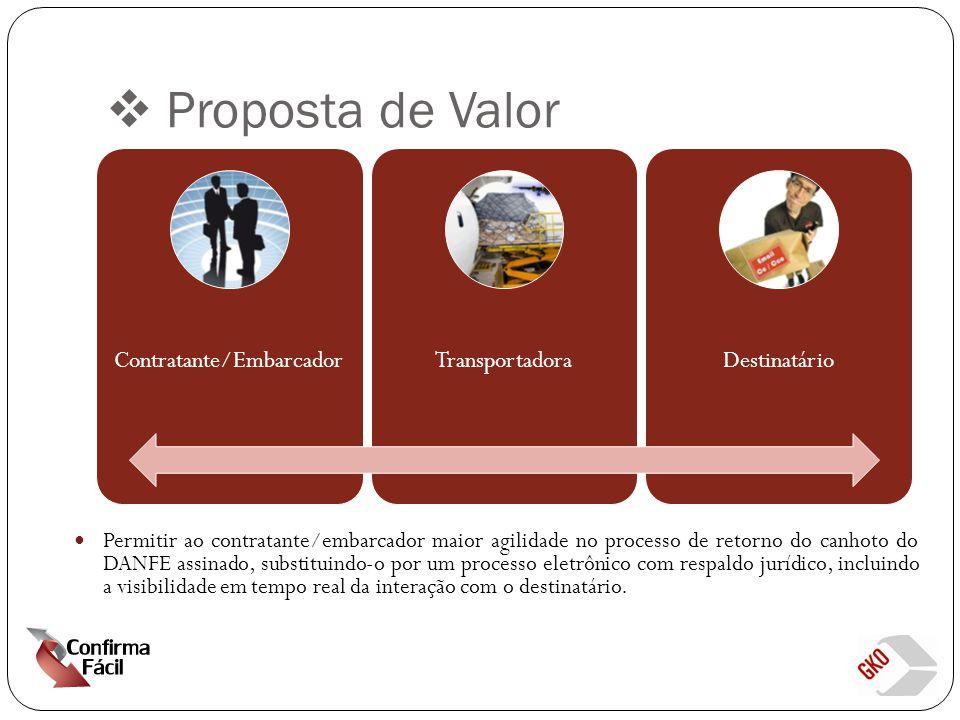  Proposta de Valor Contratante/EmbarcadorTransportadoraDestinatário Permitir ao contratante/embarcador maior agilidade no processo de retorno do canhoto do DANFE assinado, substituindo-o por um processo eletrônico com respaldo jurídico, incluindo a visibilidade em tempo real da interação com o destinatário.